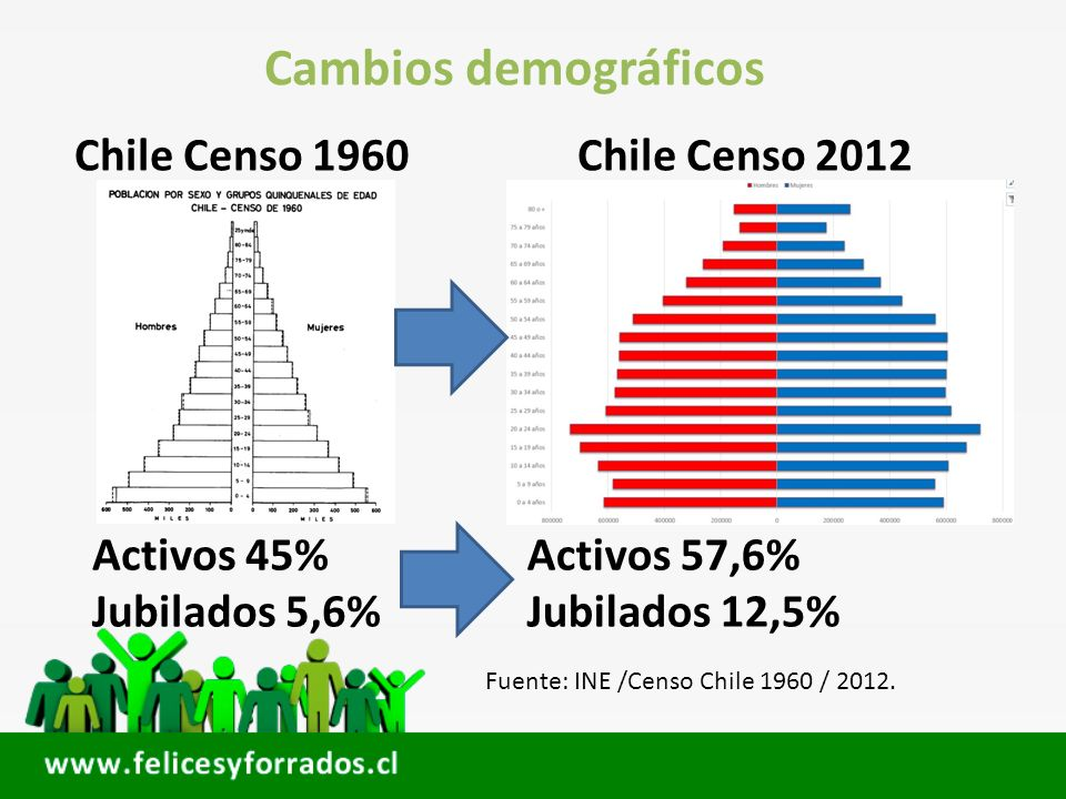 Cambios demográficos Chile Censo 1960 Chile Censo 2012 Activos 45%