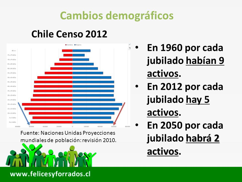 Cambios demográficos Chile Censo 2012