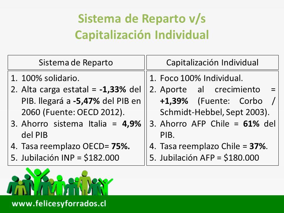 Sistema de Reparto v/s Capitalización Individual