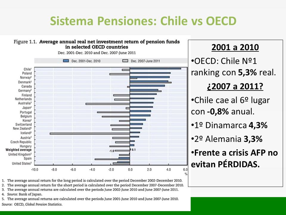 Sistema Pensiones: Chile vs OECD