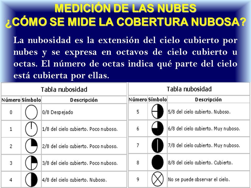 MEDICIÓN DE LAS NUBES ¿Cómo se mide la cobertura nubosa