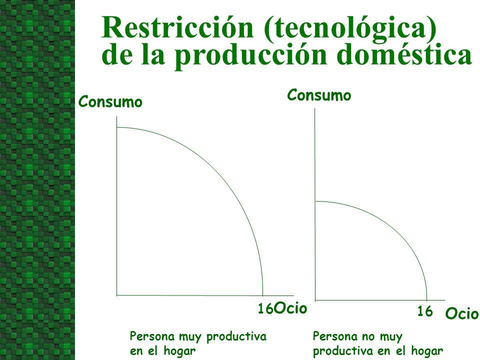 Restricción (tecnológica) de la producción doméstica