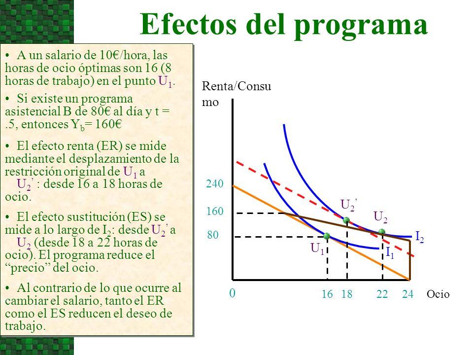 3/24/2017Efectos del programa. A un salario de 10€/hora, las horas de ocio óptimas son 16 (8 horas de trabajo) en el punto U1.