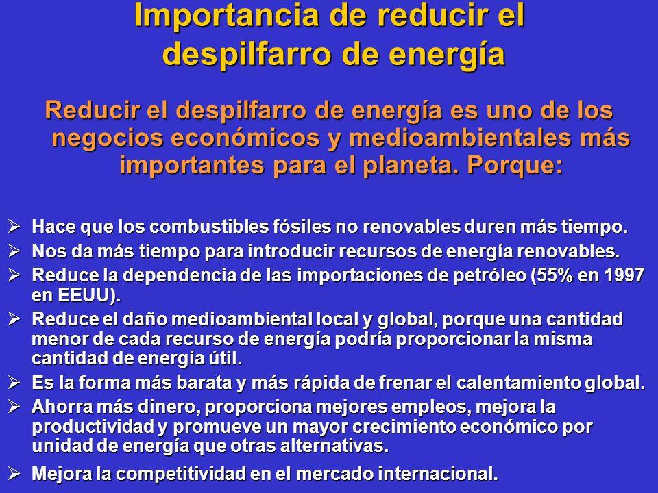 Importancia de reducir el despilfarro de energía