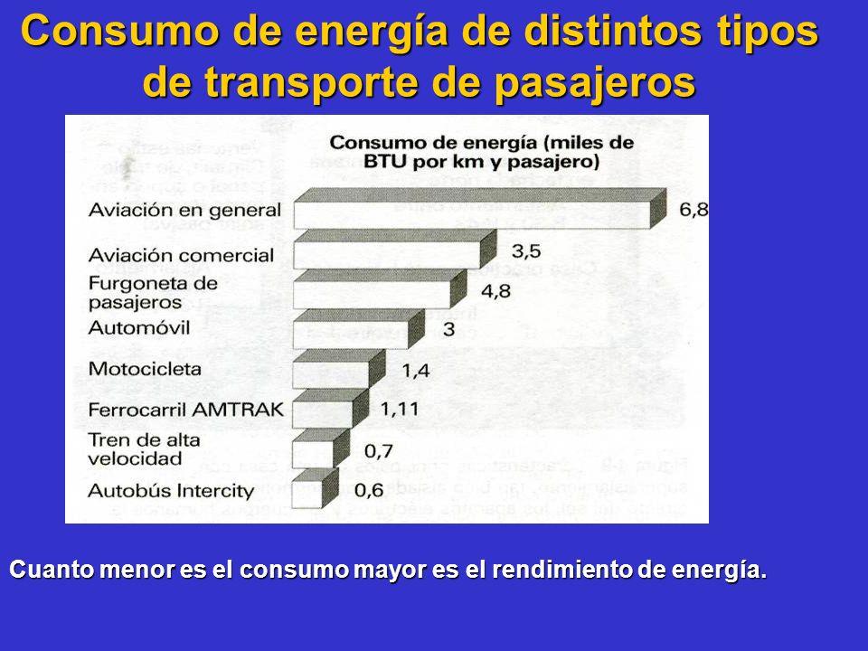 Consumo de energía de distintos tipos de transporte de pasajeros