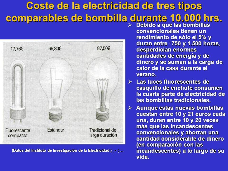 Coste de la electricidad de tres tipos comparables de bombilla durante 10.000 hrs.