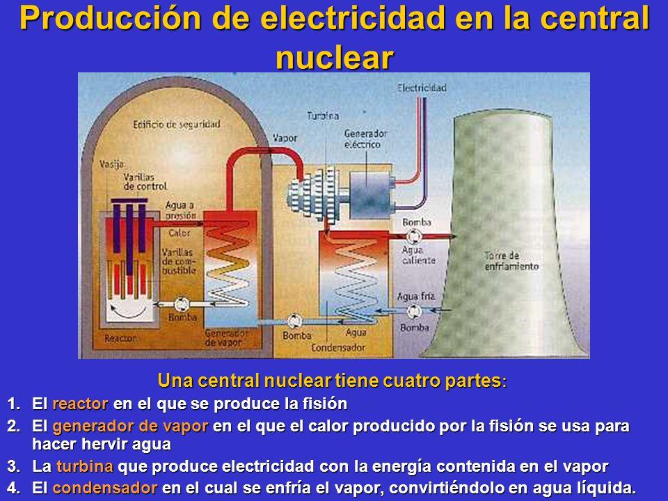 Producción de electricidad en la central nuclear