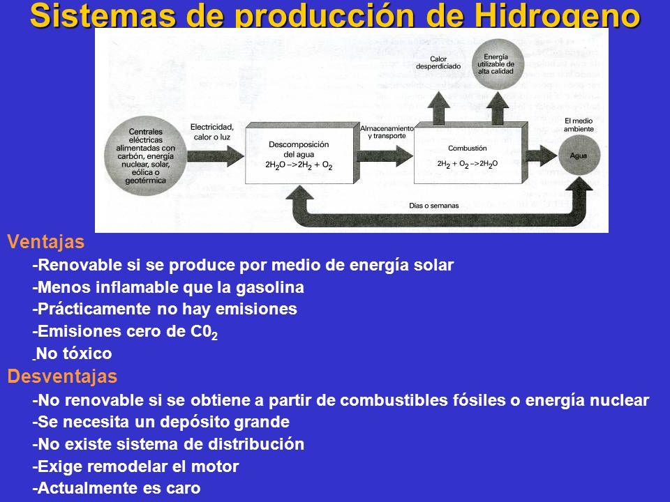 Sistemas de producción de Hidrogeno