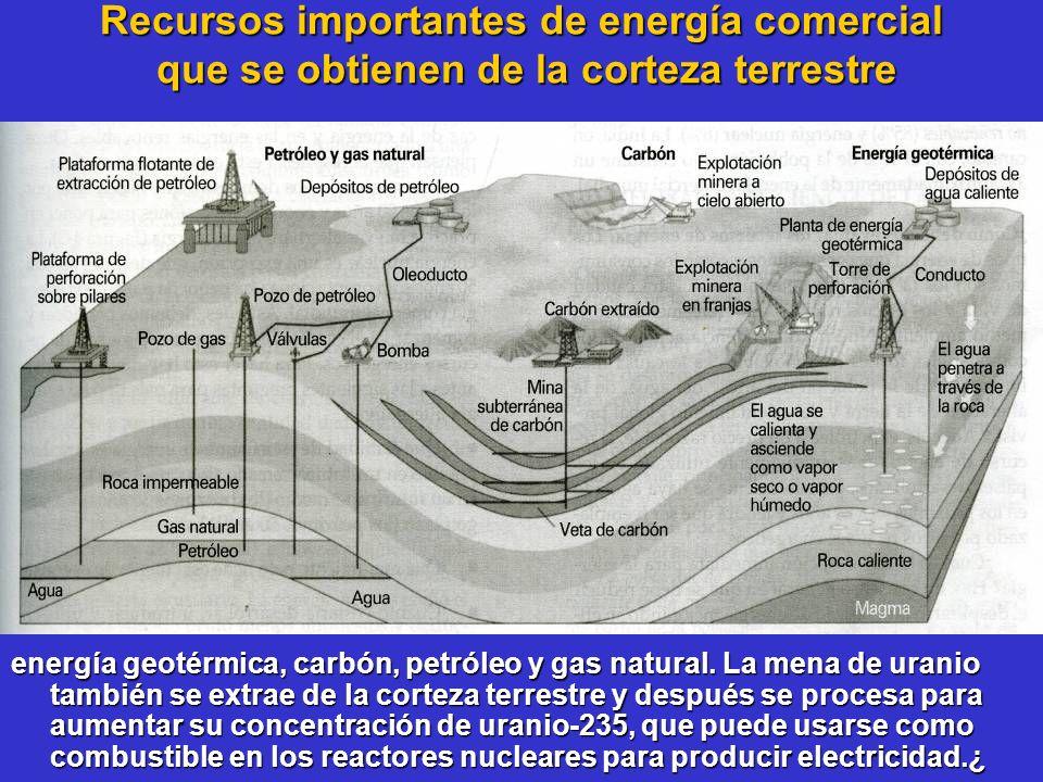Recursos importantes de energía comercial que se obtienen de la corteza terrestre