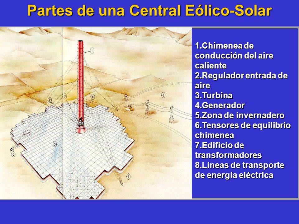 Partes de una Central Eólico-Solar