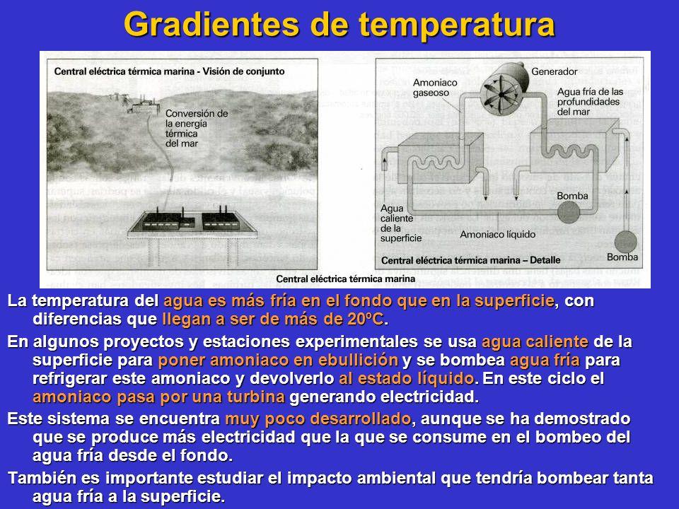 Gradientes de temperatura