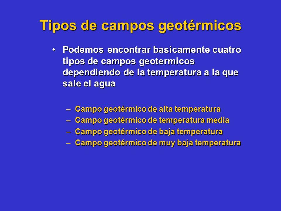 Tipos de campos geotérmicos
