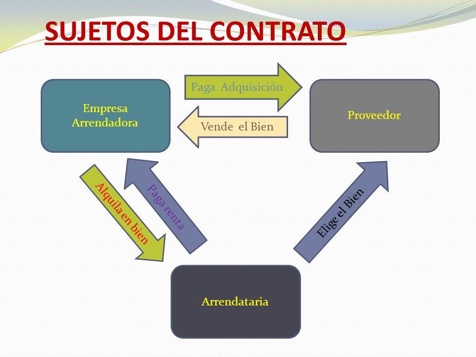 SUJETOS DEL CONTRATO Paga Adquisición Empresa Arrendadora Proveedor