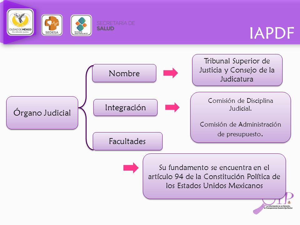 Nombre Integración Órgano Judicial Facultades