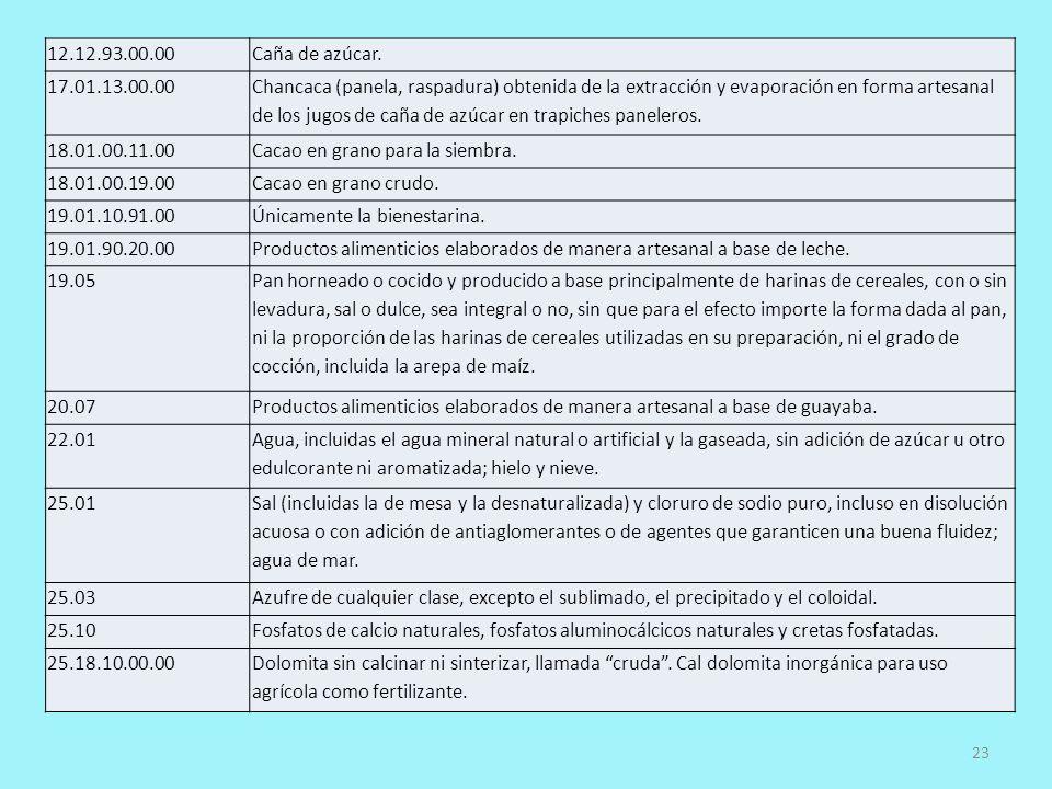 12.12.93.00.00 Caña de azúcar. 17.01.13.00.00.
