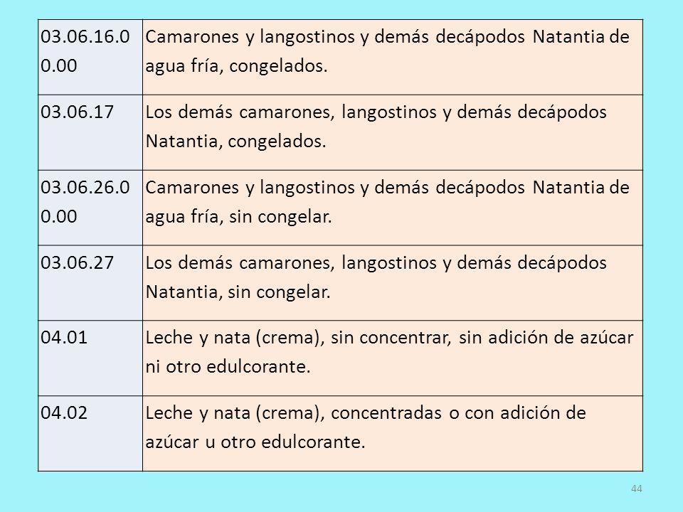 03.06.16.00.00 Camarones y langostinos y demás decápodos Natantia de agua fría, congelados. 03.06.17.