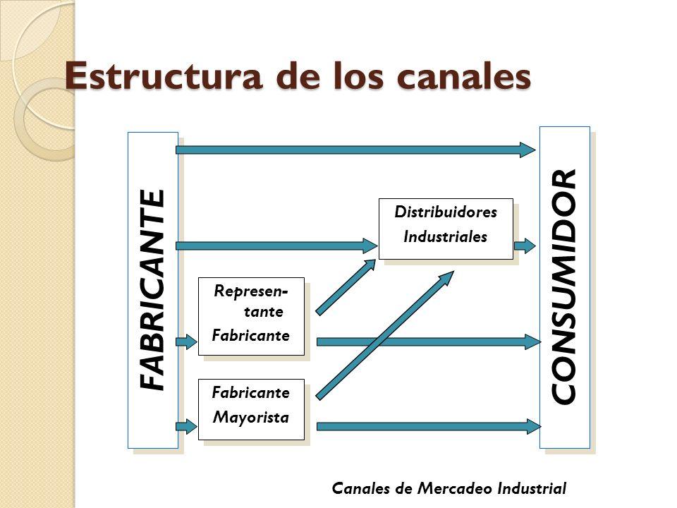 Estructura de los canales