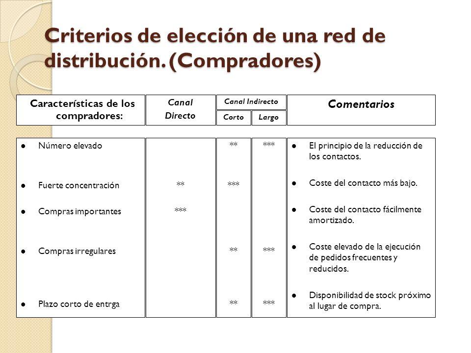 Criterios de elección de una red de distribución. (Compradores)