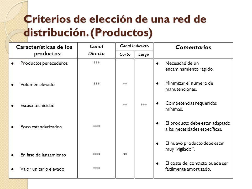 Criterios de elección de una red de distribución. (Productos)