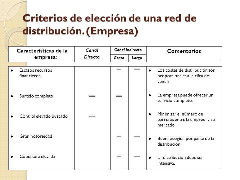 Criterios de elección de una red de distribución. (Empresa)