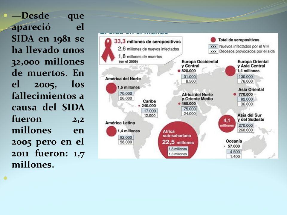 —Desde que apareció el SIDA en 1981 se ha llevado unos 32,000 millones de muertos. En el 2005, los fallecimientos a causa del SIDA fueron 2,2 millones en 2005 pero en el 2011 fueron: 1,7 millones.