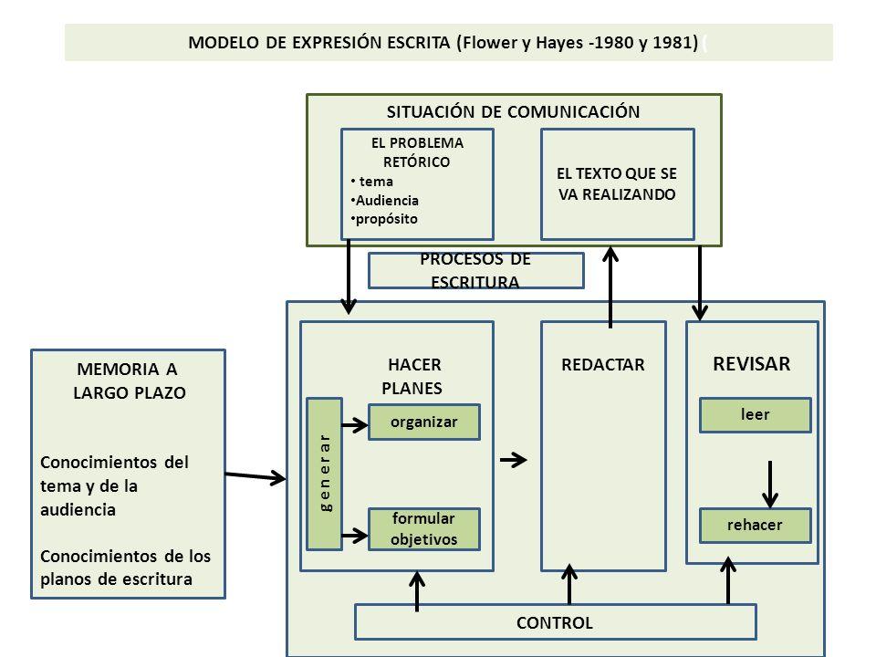 REVISAR MODELO DE EXPRESIÓN ESCRITA (Flower y Hayes -1980 y 1981) (