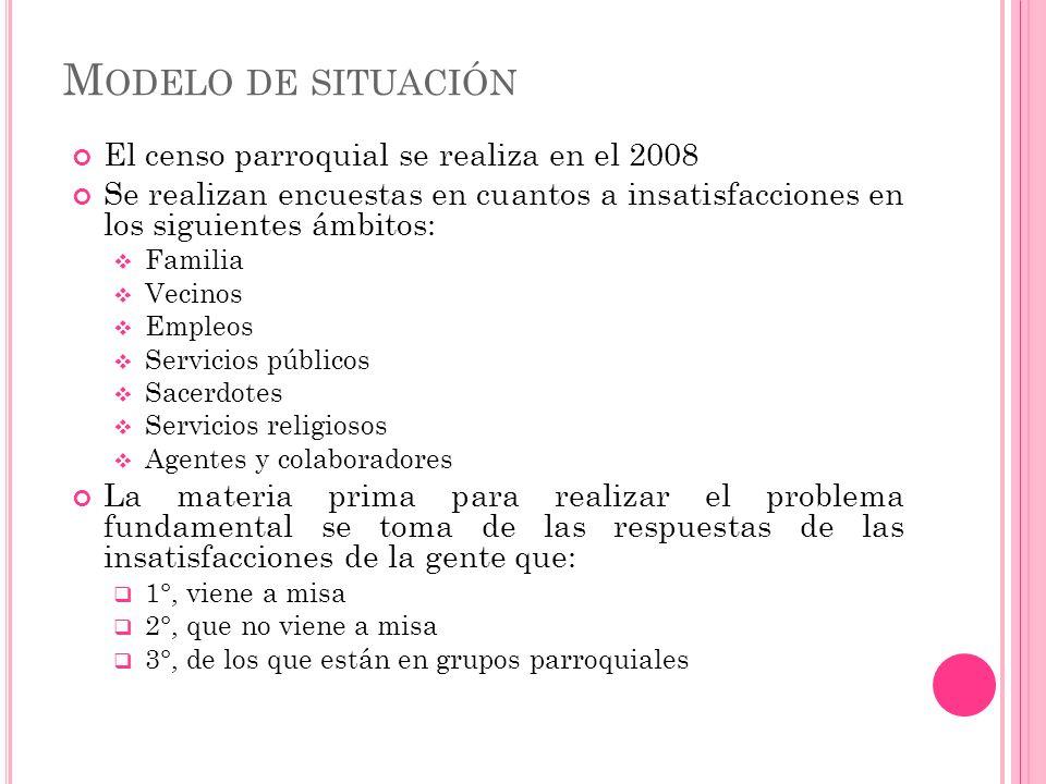 Modelo de situación El censo parroquial se realiza en el 2008