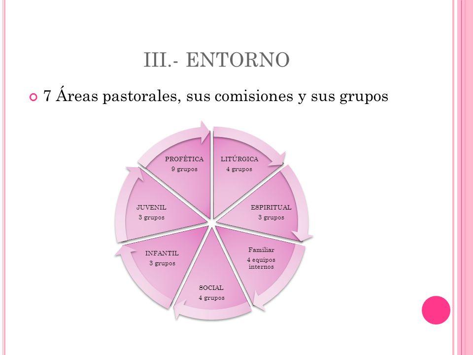 III.- ENTORNO 7 Áreas pastorales, sus comisiones y sus grupos