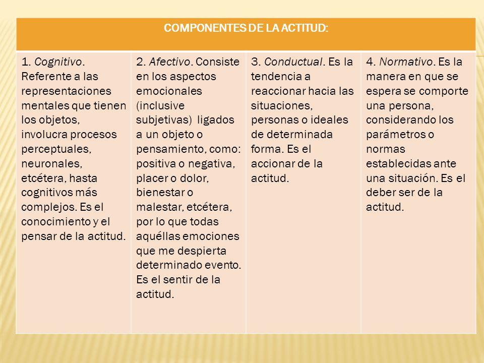 COMPONENTES DE LA ACTITUD: