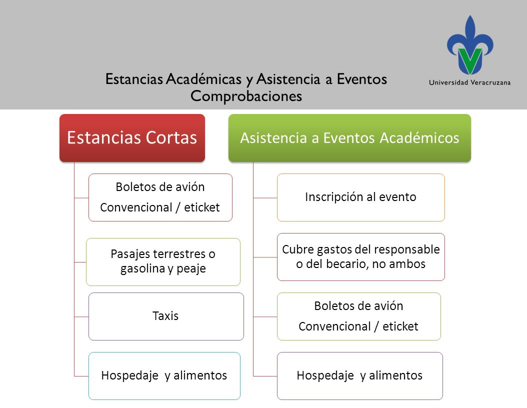 Estancias Cortas Asistencia a Eventos Académicos