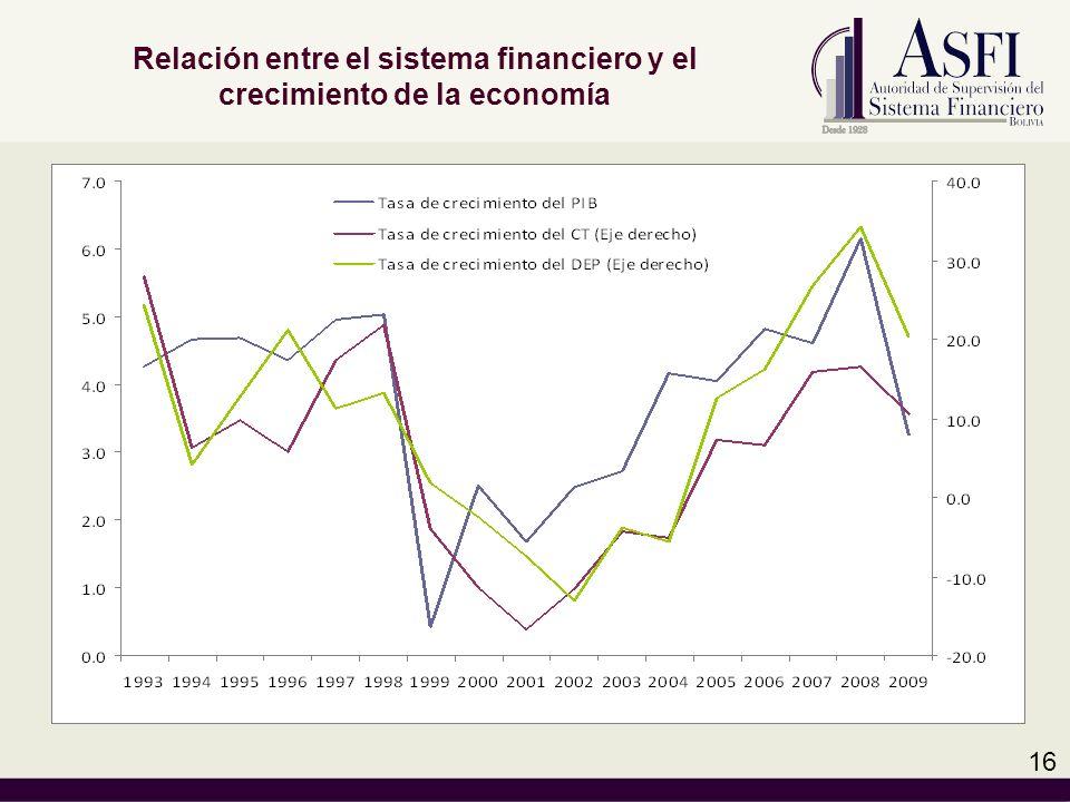 Relación entre el sistema financiero y el crecimiento de la economía