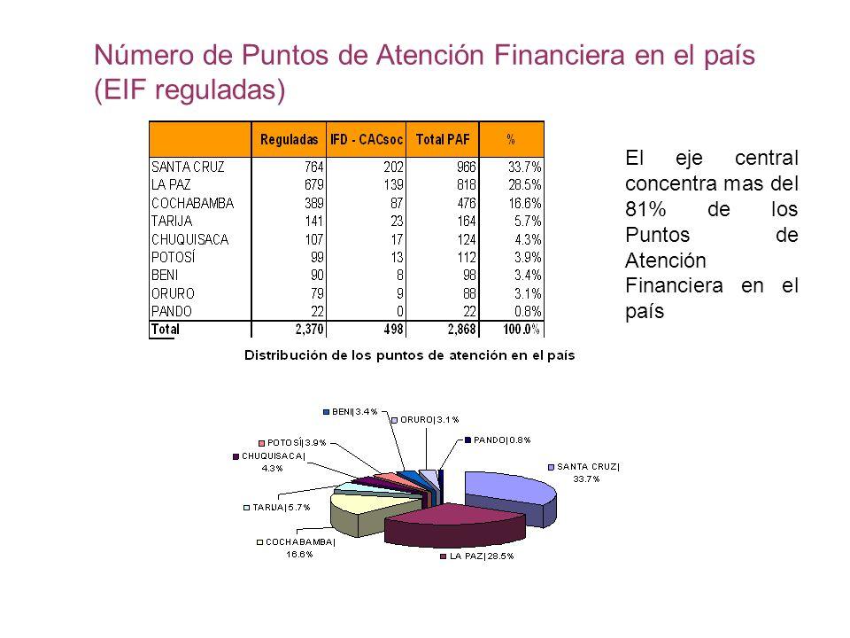 Número de Puntos de Atención Financiera en el país (EIF reguladas)