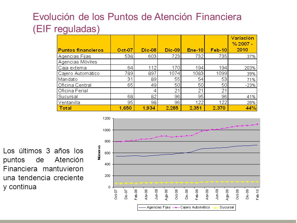 Evolución de los Puntos de Atención Financiera (EIF reguladas)