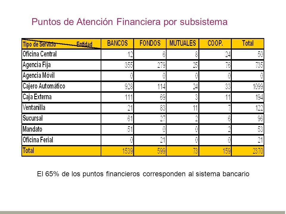 El 65% de los puntos financieros corresponden al sistema bancario