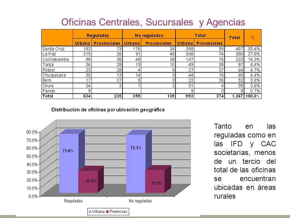 Oficinas Centrales, Sucursales y Agencias