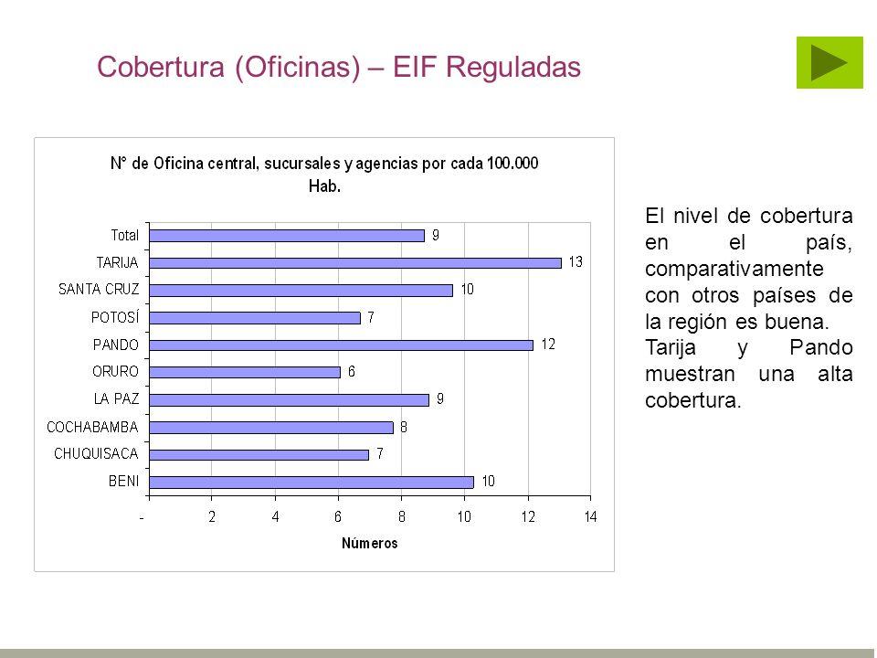 Cobertura (Oficinas) – EIF Reguladas