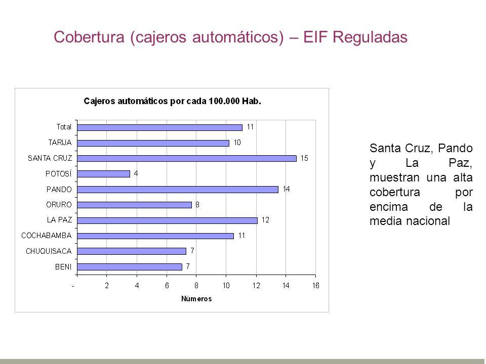 Cobertura (cajeros automáticos) – EIF Reguladas
