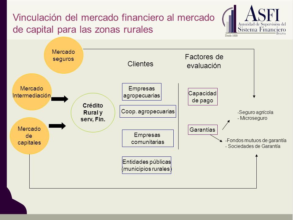 Vinculación del mercado financiero al mercado de capital para las zonas rurales