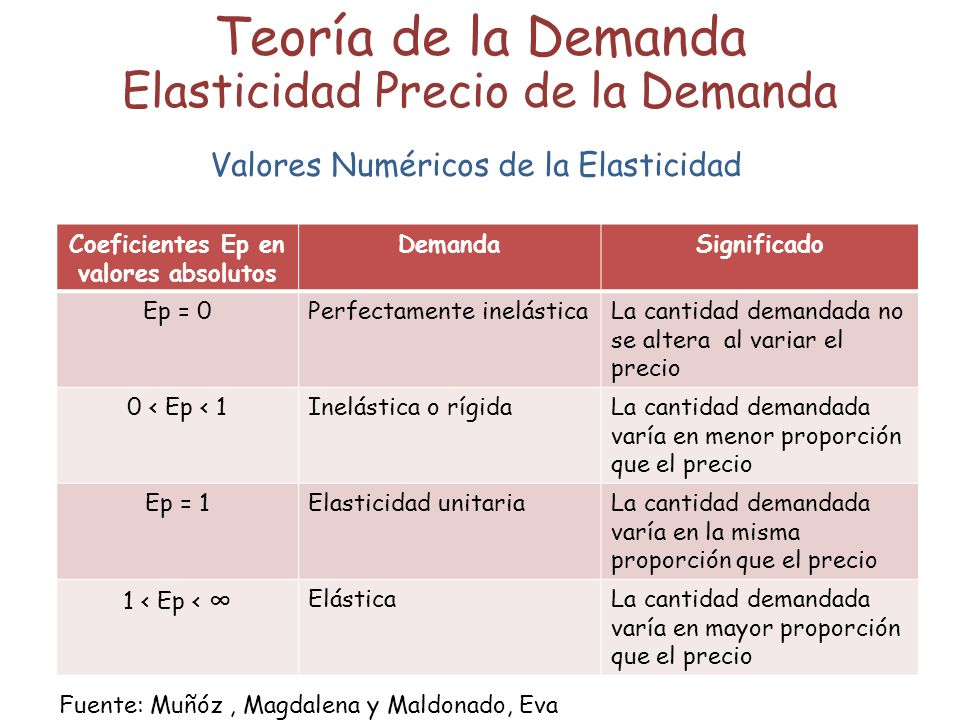 Coeficientes Ep en valores absolutos