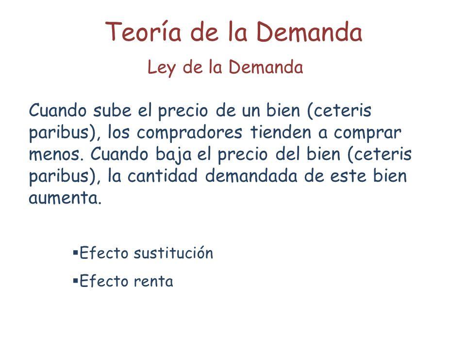 Teoría de la Demanda Ley de la Demanda