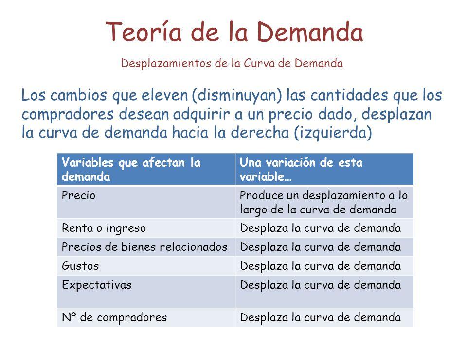 Teoría de la Demanda Desplazamientos de la Curva de Demanda.