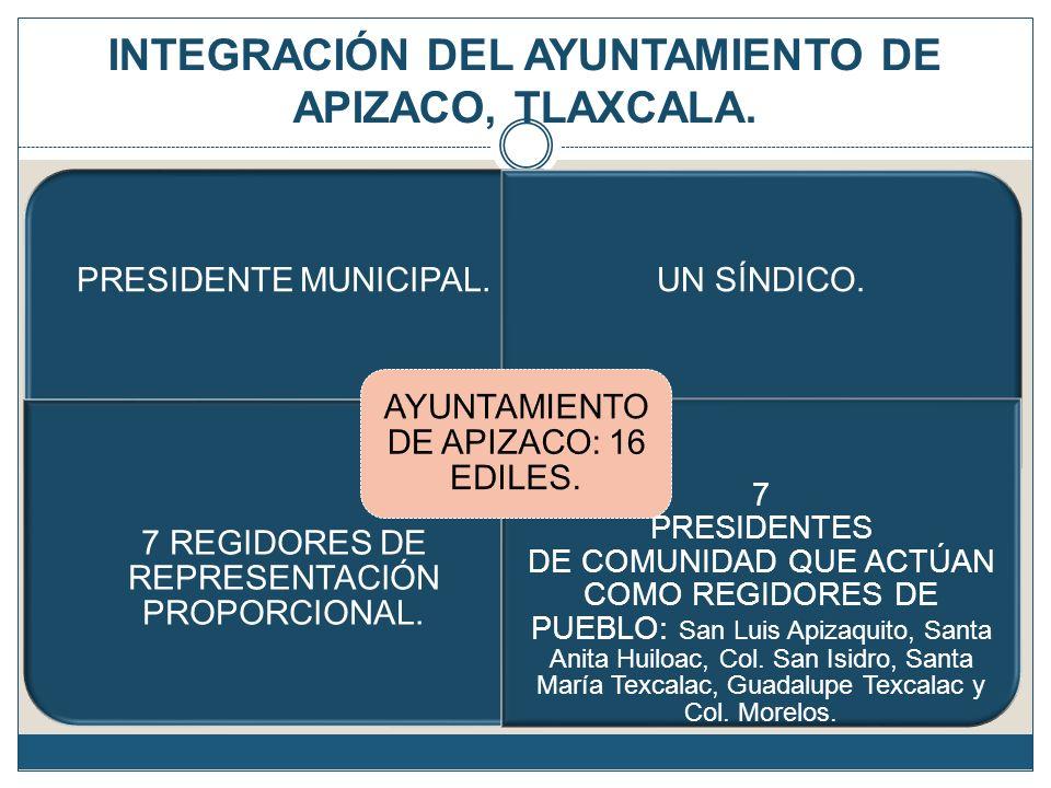 INTEGRACIÓN DEL AYUNTAMIENTO DE APIZACO, TLAXCALA.