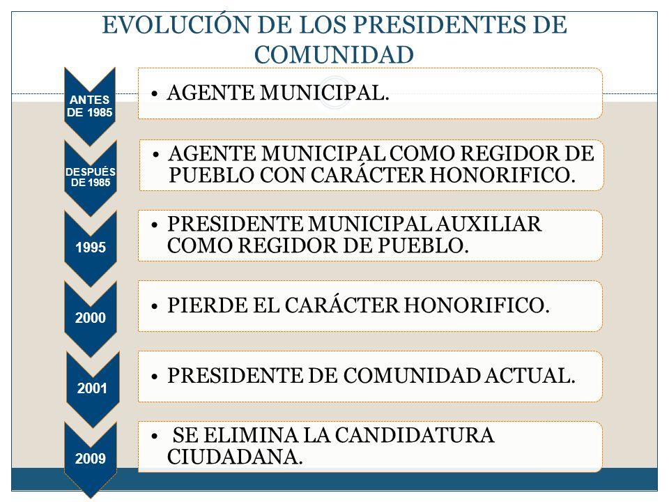EVOLUCIÓN DE LOS PRESIDENTES DE COMUNIDAD