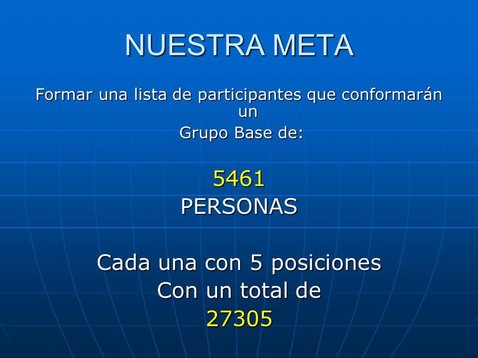 NUESTRA META 5461 PERSONAS Cada una con 5 posiciones Con un total de