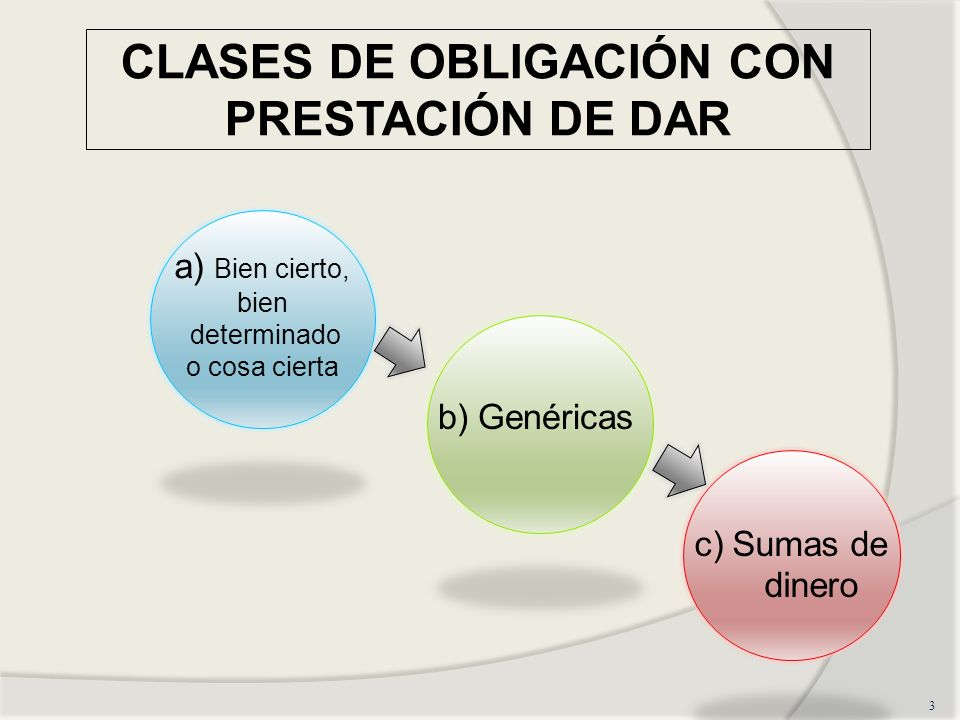 CLASES DE OBLIGACIÓN CON PRESTACIÓN DE DAR