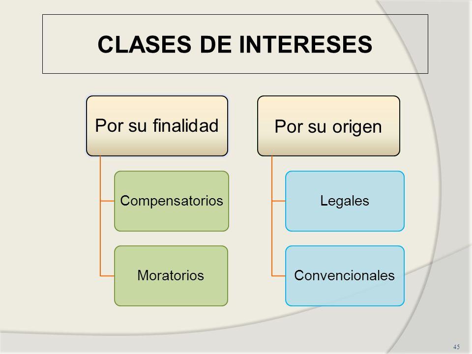 CLASES DE INTERESES Por su origen Por su finalidad Compensatorios