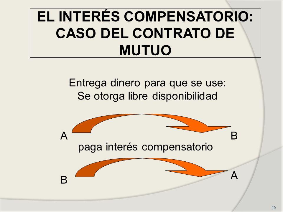 EL INTERÉS COMPENSATORIO: CASO DEL CONTRATO DE MUTUO