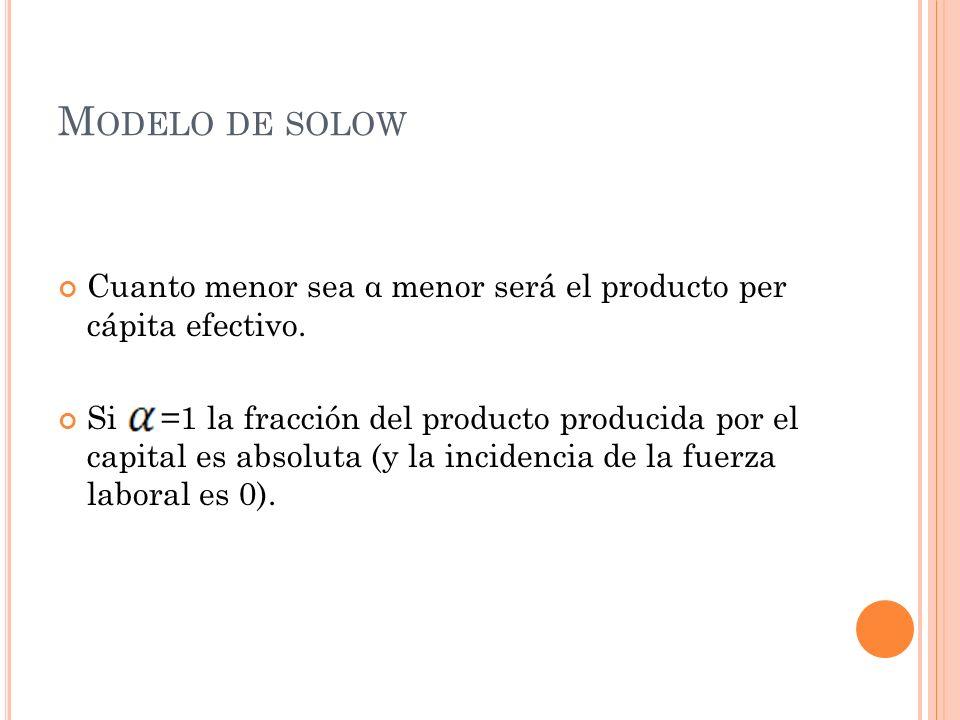 Modelo de solow Cuanto menor sea α menor será el producto per cápita efectivo.