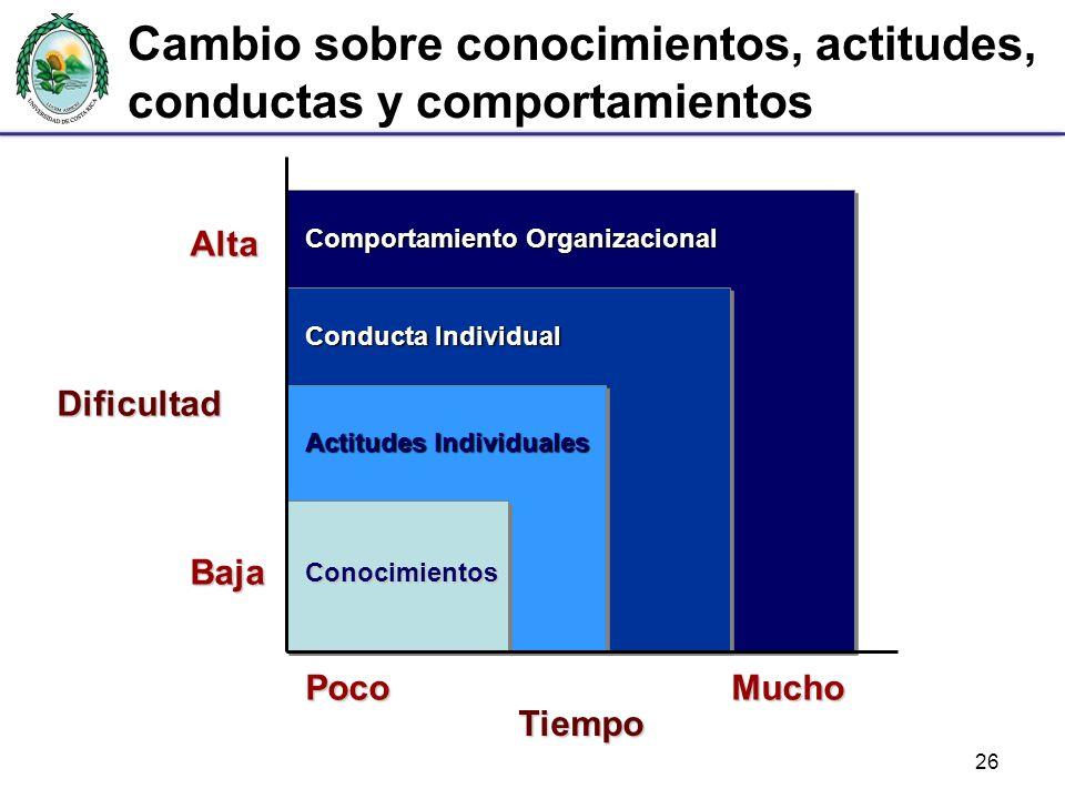 Cambio sobre conocimientos, actitudes, conductas y comportamientos
