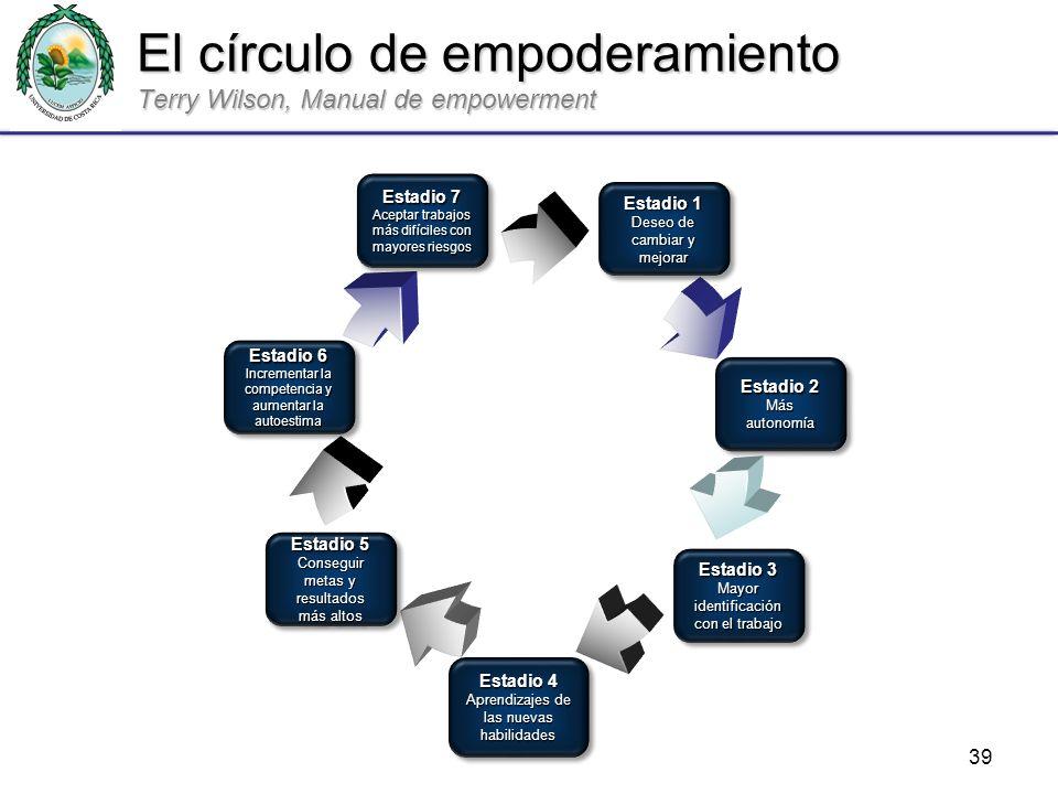 El círculo de empoderamiento Terry Wilson, Manual de empowerment
